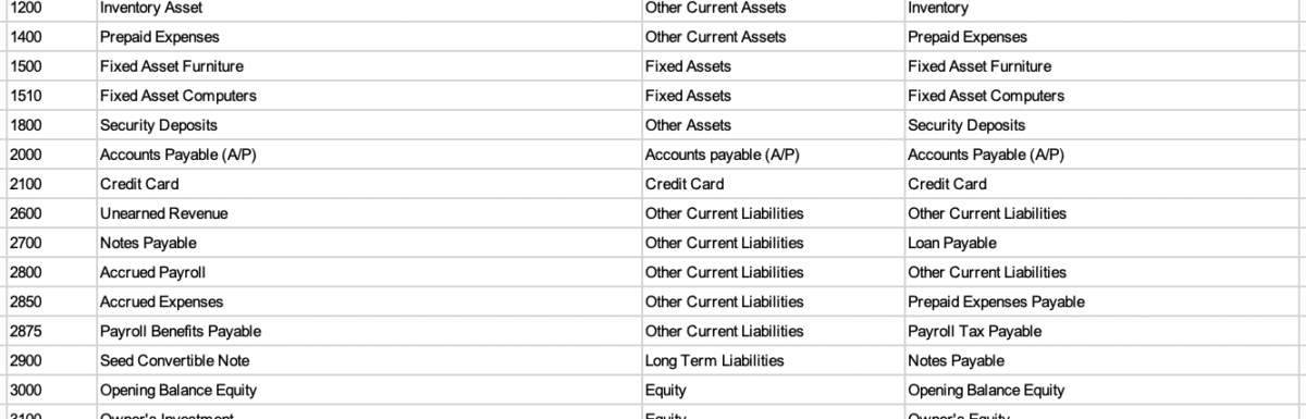 Sample Software as a Service (SaaS) Chart of Accounts That Any Accountant Can Use
