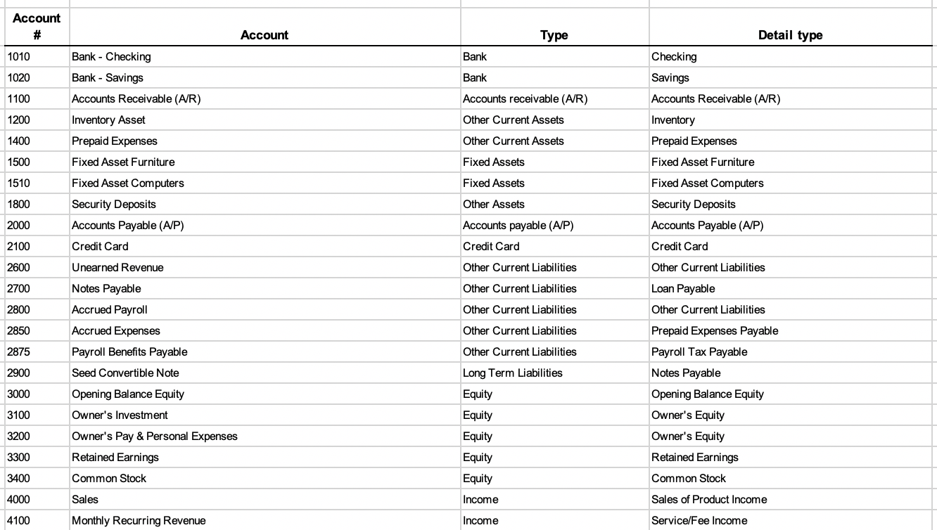 Software As A Service Saas Chart Of Accounts Zac Weiner